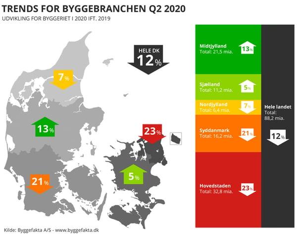 2020 Q2 - regionskort - pile op og ned