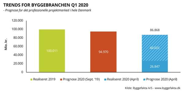 Trends 2020 Q1 hele landet