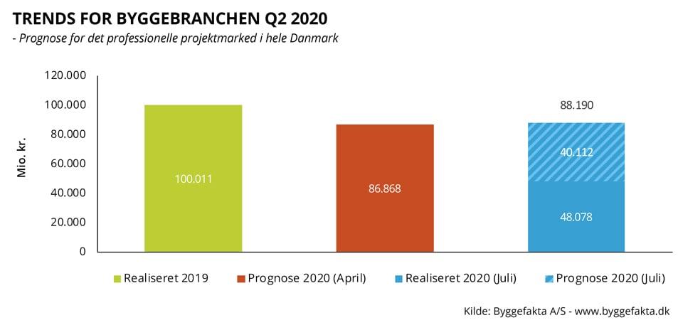 Trends 2020 Q2 hele landet - blog